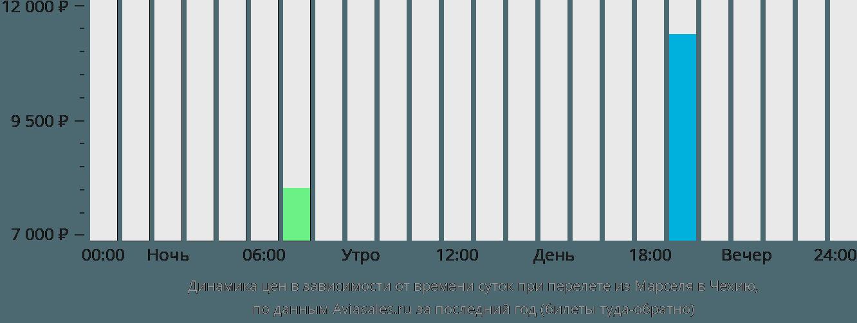 Динамика цен в зависимости от времени вылета из Марселя в Чехию