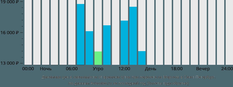 Динамика цен в зависимости от времени вылета из Марселя в Санкт-Петербург