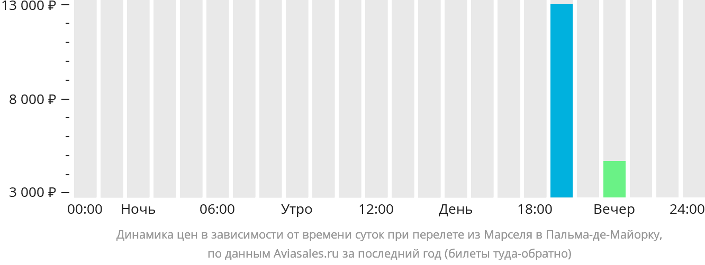 Динамика цен в зависимости от времени вылета из Марселя в Пальма-де-Майорку