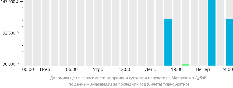 Динамика цен в зависимости от времени вылета из Маврикия в Дубай