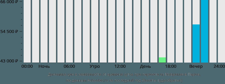 Динамика цен в зависимости от времени вылета из Маврикия в Париж