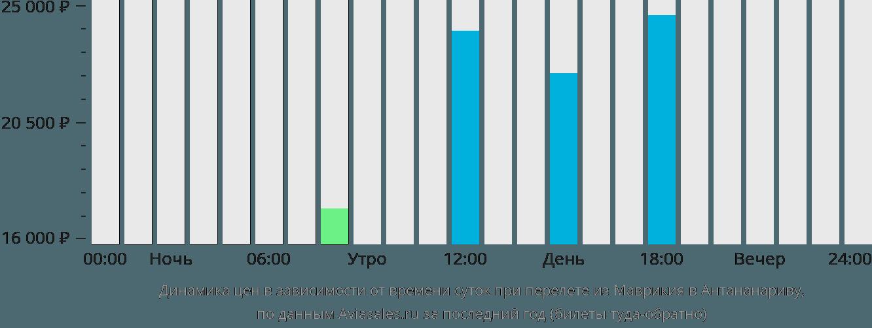 Динамика цен в зависимости от времени вылета из Маврикия в Антананариву