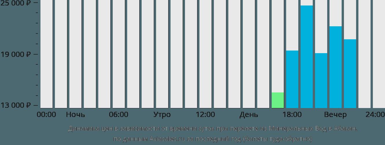 Динамика цен в зависимости от времени вылета из Минеральных Вод в Абакан