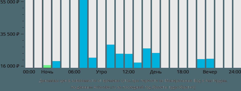 Динамика цен в зависимости от времени вылета из Минеральных Вод в Амстердам