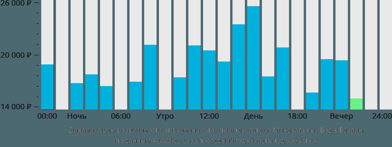 Динамика цен в зависимости от времени вылета из Минеральных Вод в Берлин