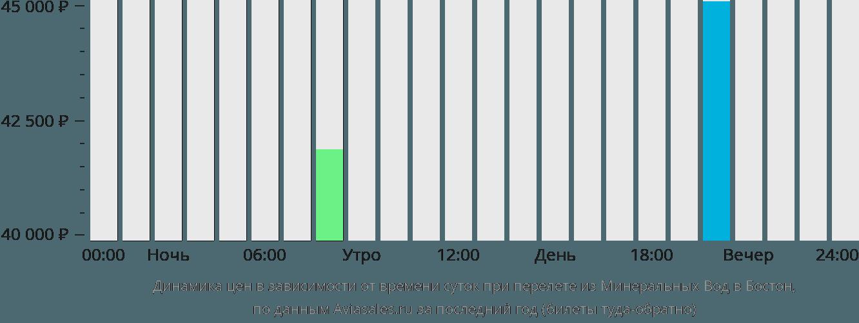 Динамика цен в зависимости от времени вылета из Минеральных Вод в Бостон
