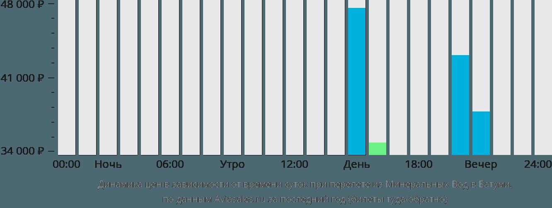 Динамика цен в зависимости от времени вылета из Минеральных Вод в Батуми
