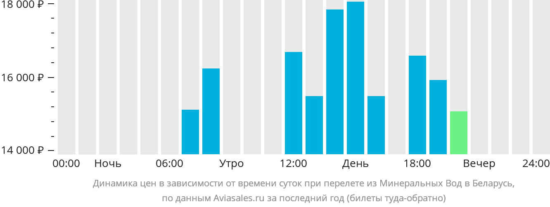 Динамика цен в зависимости от времени вылета из Минеральных Вод в Беларусь