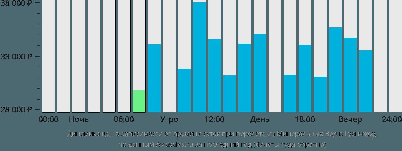 Динамика цен в зависимости от времени вылета из Минеральных Вод в Гуанчжоу