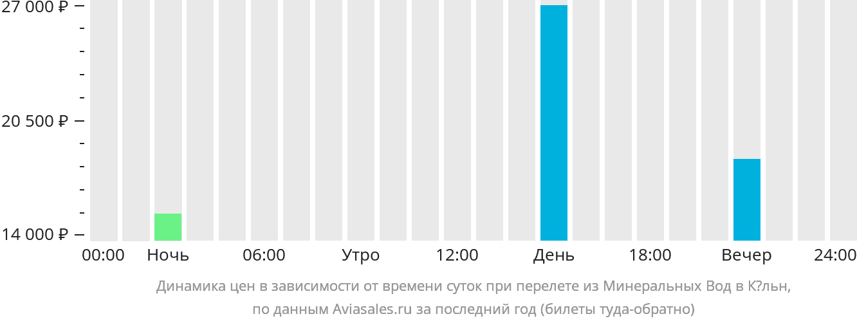 Динамика цен в зависимости от времени вылета из Минеральных Вод в Кёльн
