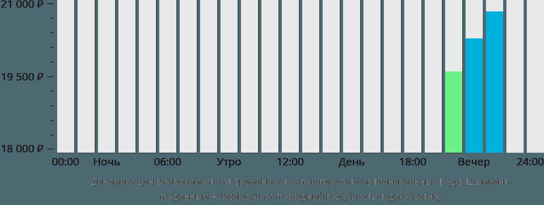 Динамика цен в зависимости от времени вылета из Минеральных Вод в Шымкент