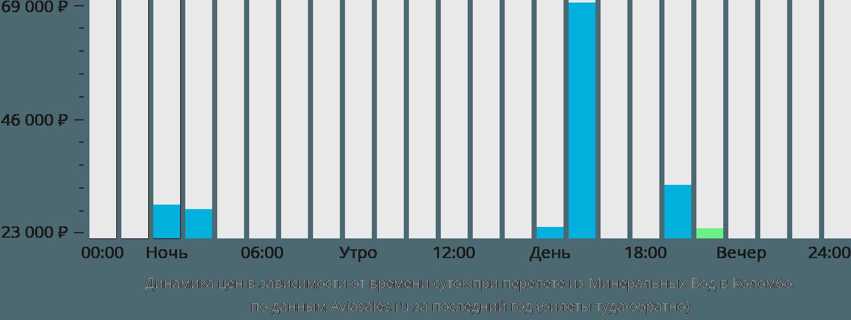 Динамика цен в зависимости от времени вылета из Минеральных Вод в Коломбо