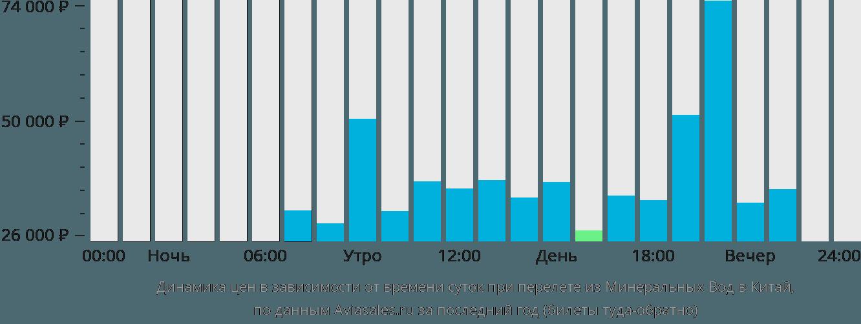 Динамика цен в зависимости от времени вылета из Минеральных Вод в Китай