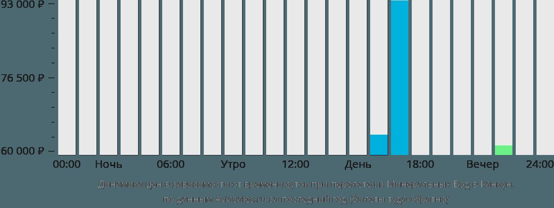 Динамика цен в зависимости от времени вылета из Минеральных Вод в Канкун