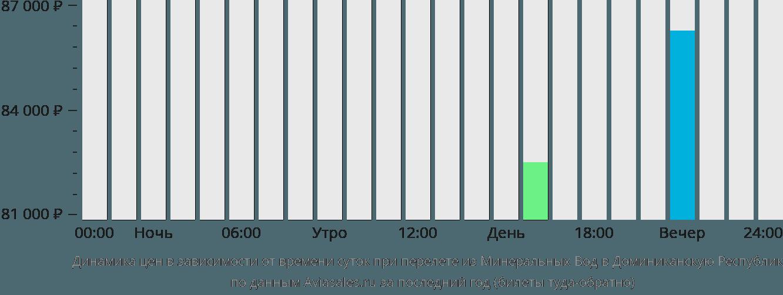 Динамика цен в зависимости от времени вылета из Минеральных Вод в Доминиканскую Республику