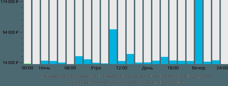 Динамика цен в зависимости от времени вылета из Минеральных Вод в Дубай