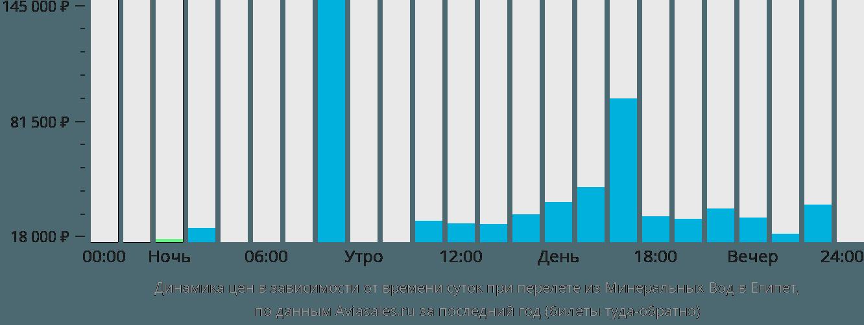 Динамика цен в зависимости от времени вылета из Минеральных Вод в Египет