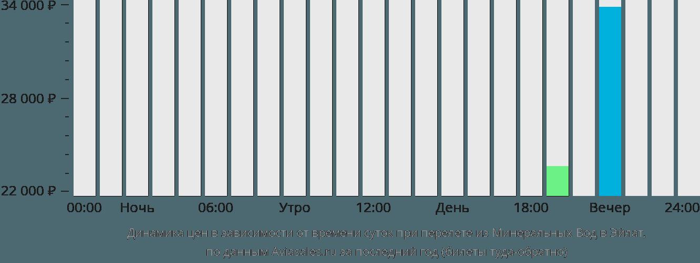 Динамика цен в зависимости от времени вылета из Минеральных Вод в Эйлат