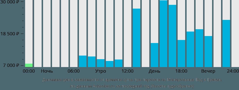 Динамика цен в зависимости от времени вылета из Минеральных Вод в Ереван