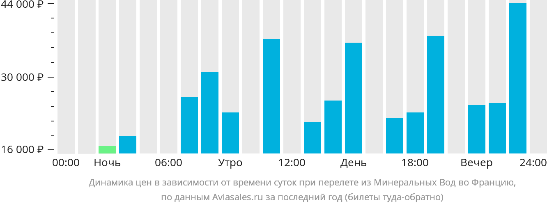 Динамика цен в зависимости от времени вылета из Минеральных Вод во Францию