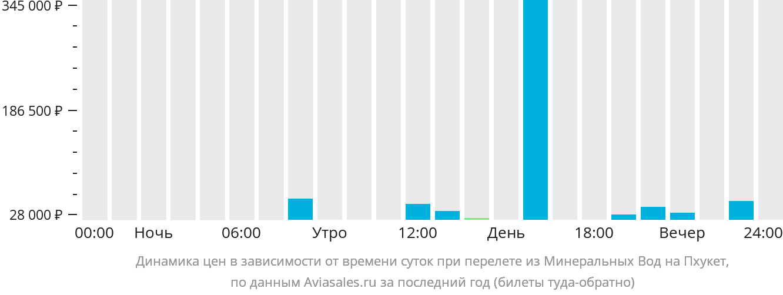 Динамика цен в зависимости от времени вылета из Минеральных Вод на Пхукет