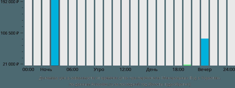 Динамика цен в зависимости от времени вылета из Минеральных Вод в Хорватию