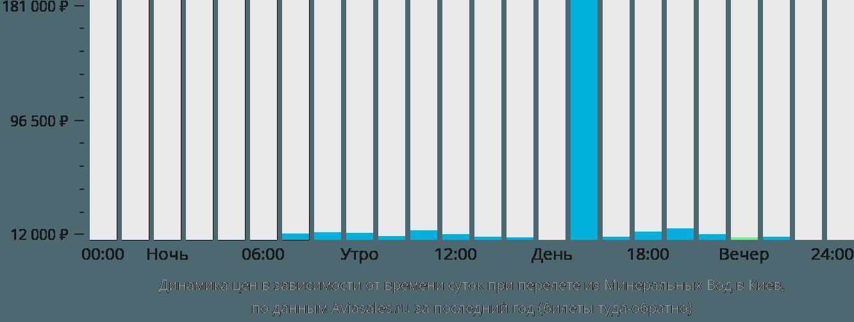 Динамика цен в зависимости от времени вылета из Минеральных Вод в Киев