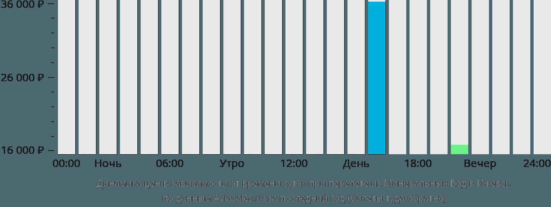 Динамика цен в зависимости от времени вылета из Минеральных Вод в Ижевск