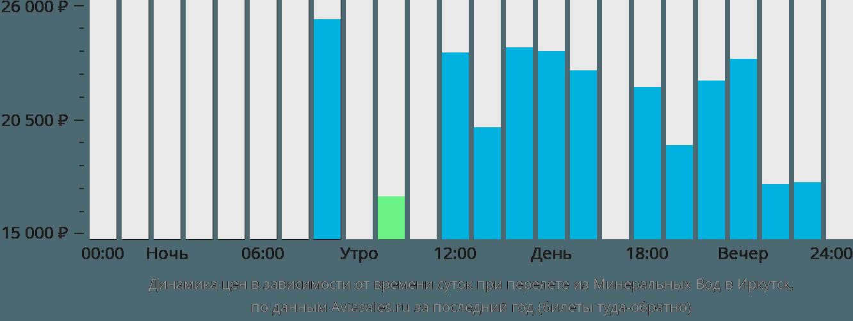 Динамика цен в зависимости от времени вылета из Минеральных Вод в Иркутск