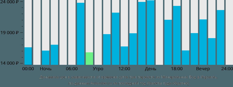 Динамика цен в зависимости от времени вылета из Минеральных Вод в Израиль