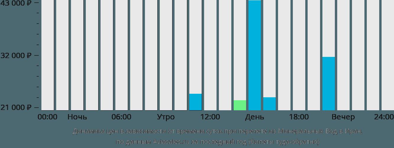 Динамика цен в зависимости от времени вылета из Минеральных Вод в Иран