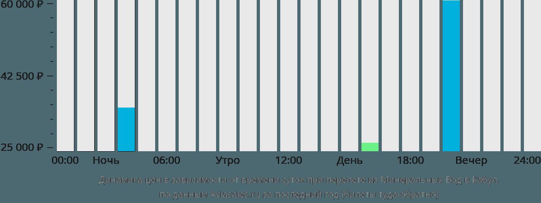 Динамика цен в зависимости от времени вылета из Минеральных Вод в Кабул
