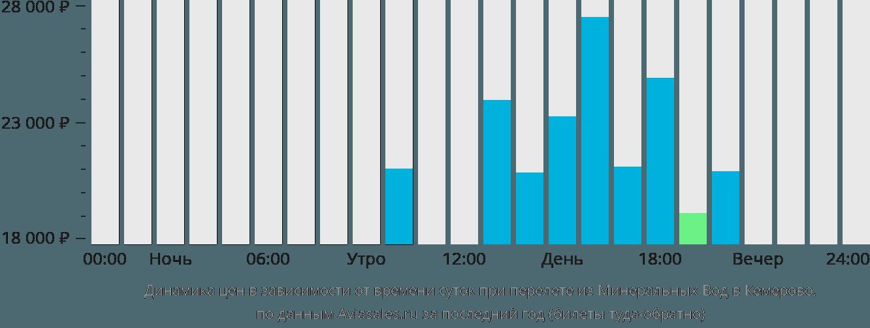 Динамика цен в зависимости от времени вылета из Минеральных Вод в Кемерово