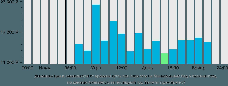 Динамика цен в зависимости от времени вылета из Минеральных Вод в Калининград