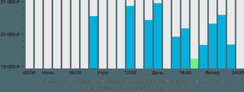 Динамика цен в зависимости от времени вылета из Минеральных Вод в Хабаровск
