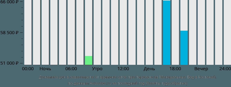 Динамика цен в зависимости от времени вылета из Минеральных Вод в Костанай