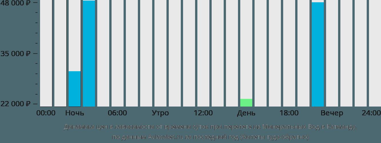 Динамика цен в зависимости от времени вылета из Минеральных Вод в Катманду