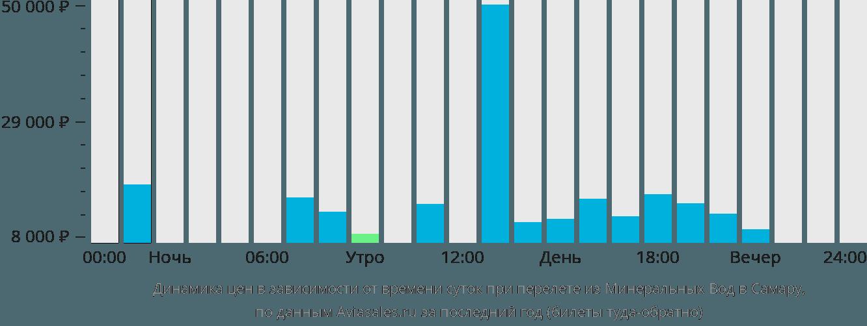 Динамика цен в зависимости от времени вылета из Минеральных Вод в Самару