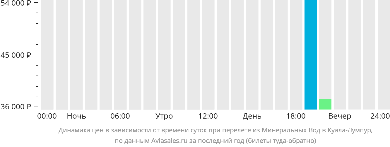Динамика цен в зависимости от времени вылета из Минеральных Вод в Куала-Лумпур