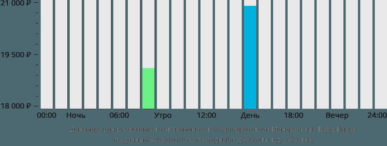 Динамика цен в зависимости от времени вылета из Минеральных Вод в Киров