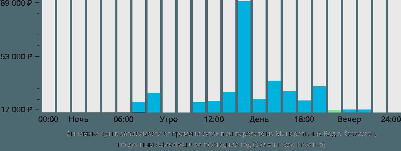 Динамика цен в зависимости от времени вылета из Минеральных Вод в Казахстан