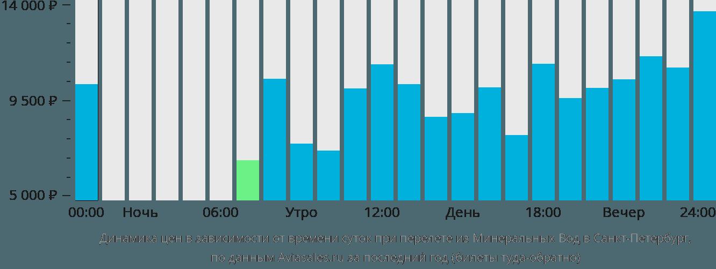 Динамика цен в зависимости от времени вылета из Минеральных Вод в Санкт-Петербург