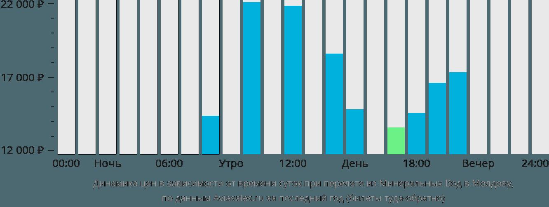Динамика цен в зависимости от времени вылета из Минеральных Вод в Молдову
