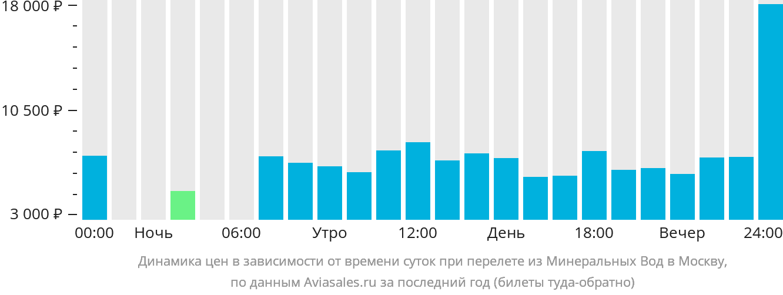 Динамика цен в зависимости от времени вылета из Минеральных Вод в Москву