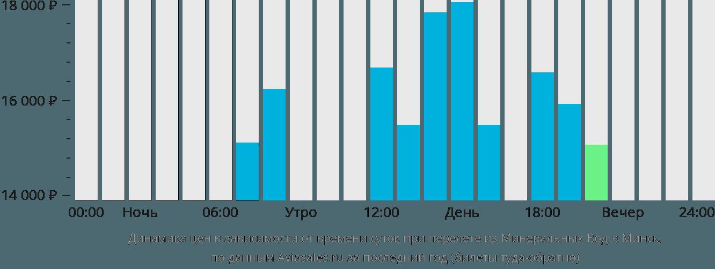 Динамика цен в зависимости от времени вылета из Минеральных Вод в Минск