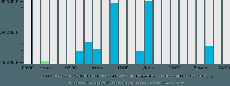 Динамика цен в зависимости от времени вылета из Минеральных Вод в Ниццу