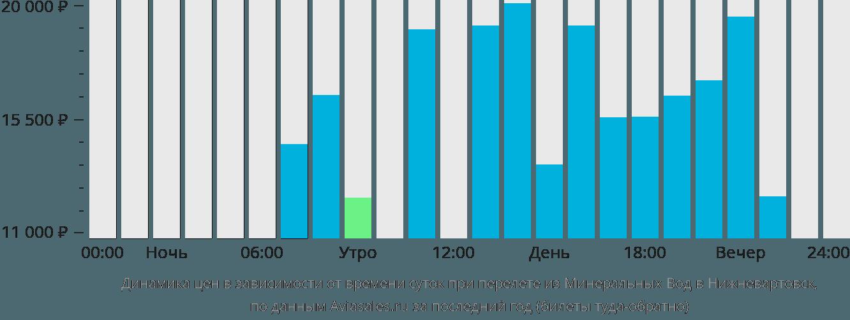 Динамика цен в зависимости от времени вылета из Минеральных Вод в Нижневартовск