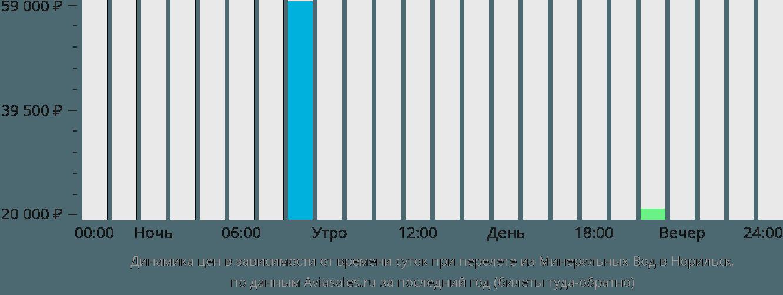 Динамика цен в зависимости от времени вылета из Минеральных Вод в Норильск