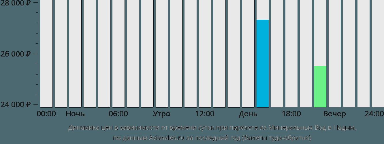 Динамика цен в зависимости от времени вылета из Минеральных Вод в Надым