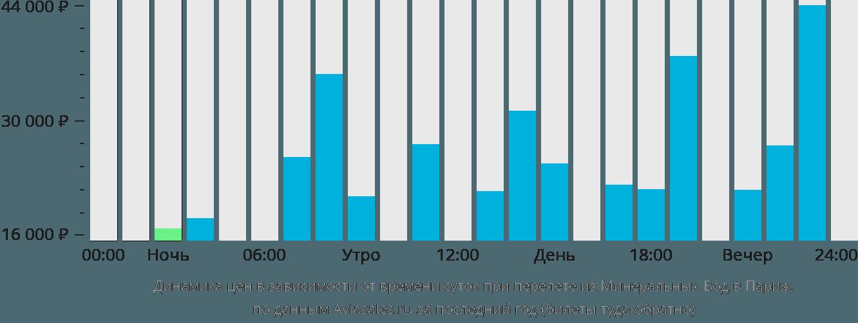 Динамика цен в зависимости от времени вылета из Минеральных Вод в Париж